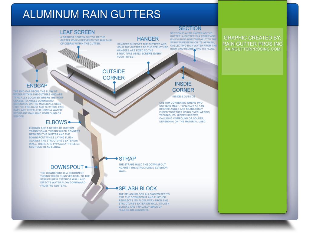 Aluminum Rain Gutter Image Explanation Rain Gutter Pros Inc