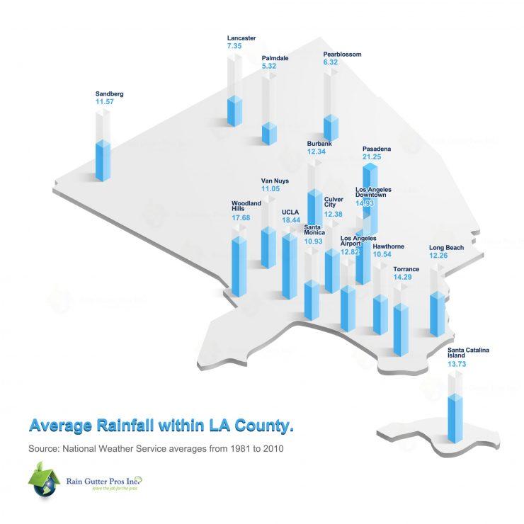 LA County Rainfall - Infographic